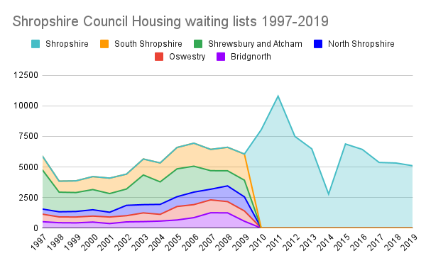 Graph: Shropshire annual Council Housing waiting lists  1997-2019