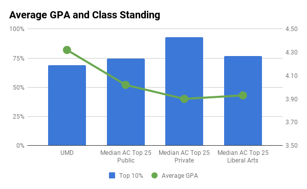 UMD average GPA and top 10% in high school