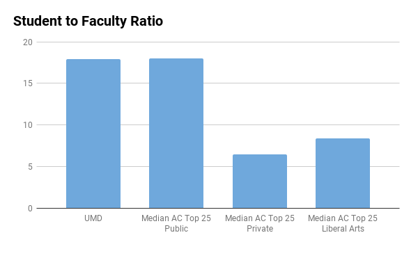 University of Maryland student faculty ratio