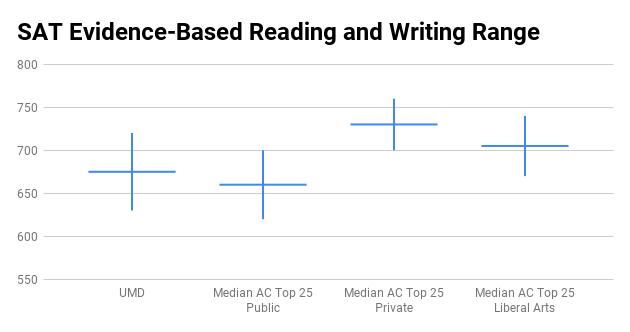 UMCP SAT scores