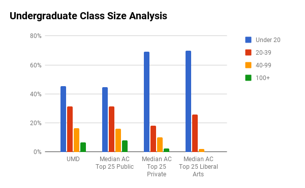 UMD undergraduate class sizes