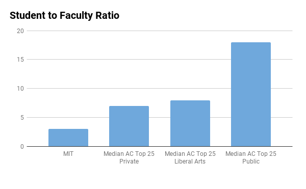 MIT student to faculty ratio
