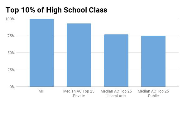 MIT top 10% in high school