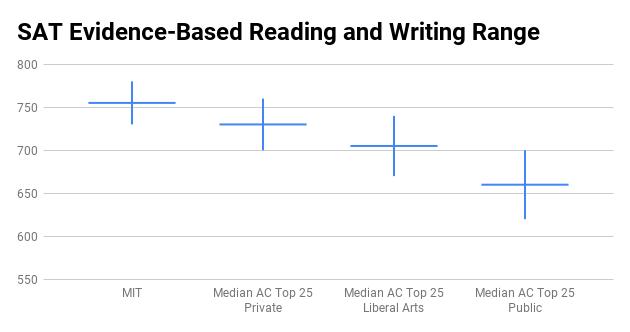 MIT SAT score range
