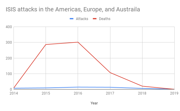 ISIS attacks in the Americas, Europe, and Australia