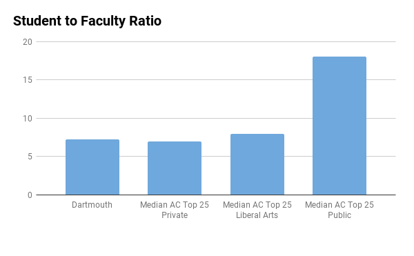 Dartmouth College student to faculty ratio