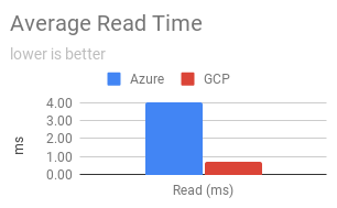 Disk read time graph