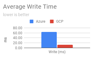 Disk write time graph