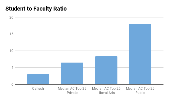 California Institute of Technology student to faculty ratio