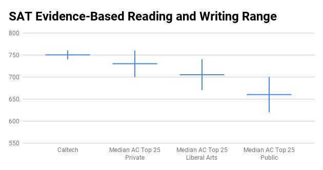 Caltech SAT score range