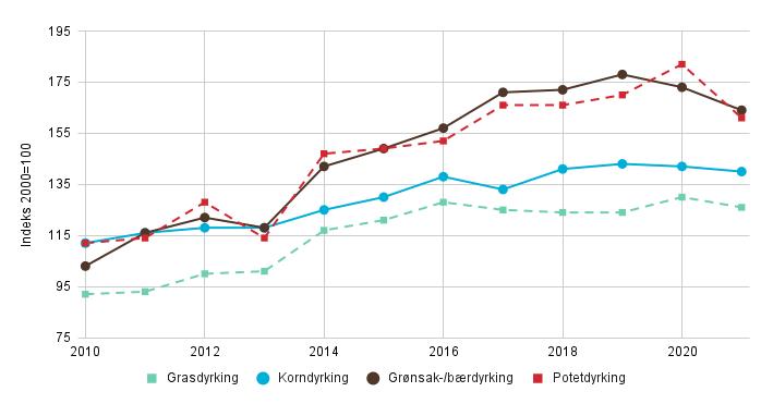 Grafisk fremstilling av tabellen fra lenken over