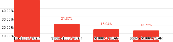 Annual Income Levels of Remote Workers