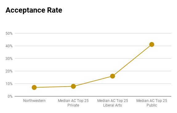 Northwestern acceptance rate