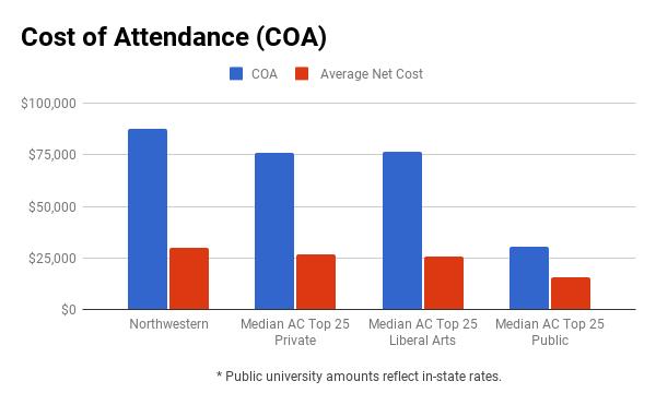 Northwestern financial aid