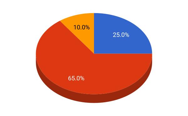 Northwestern University student population