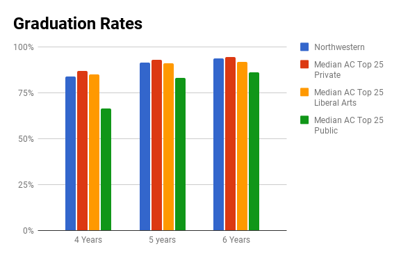 Northwestern University graduation rate