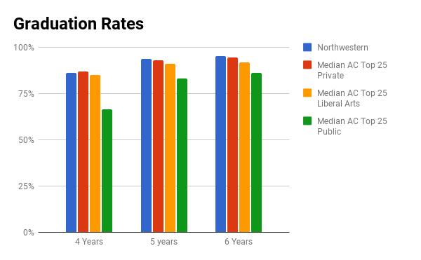 Northwestern University graduation rate