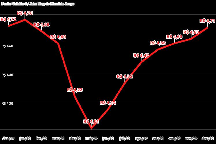 Preço médio da gasolina sobe R$ 0,07 na quinzena, aponta levantamento