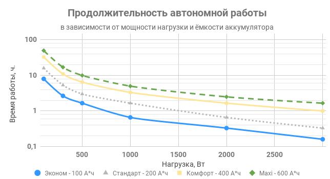 Продолжительность автономной работы комплекта ИПБ REENERGO 3000 T
