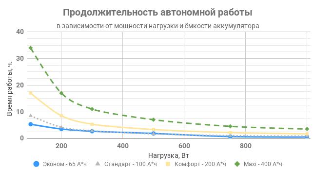 Продолжительность автономной работы комплекта ИПБ REENERGO 1000