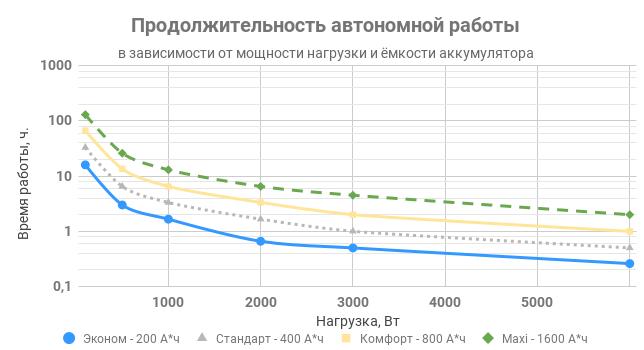 Продолжительность автономной работы комплекта ИПБ REENERGO 6000 T