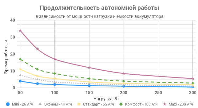 Продолжительность автономной работы комплекта ИПБ REENERGO 300