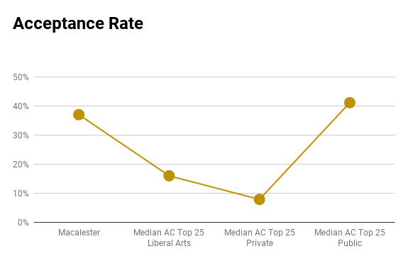 Macalester acceptance rate