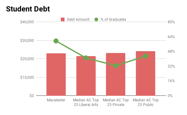 Macalester student debt