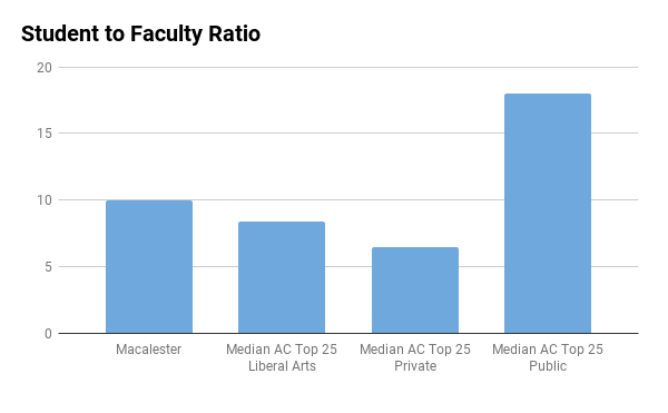 Macalester College student to faculty ratio