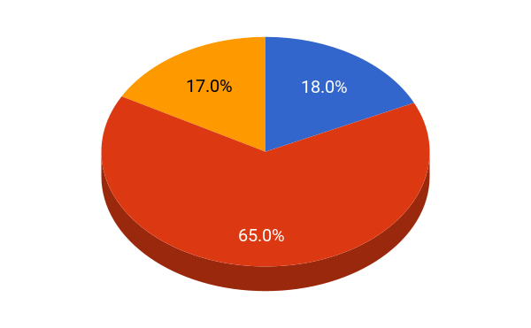 Macalester College student population