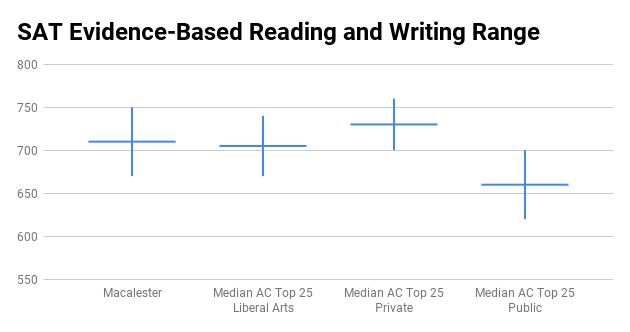 Macalester College SAT score range