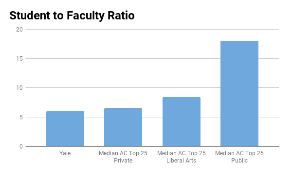 Yale college student to faculty ratio