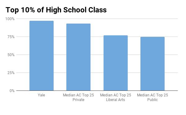 Yale top 10% in high school