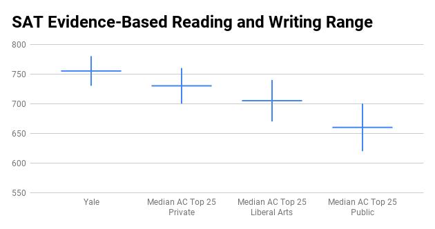 Yale University SAT score range