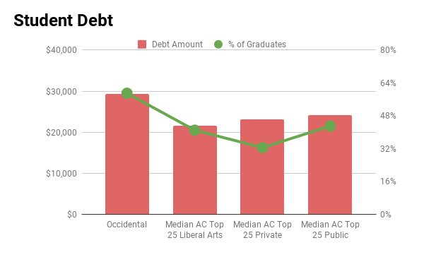 Occidental student debt