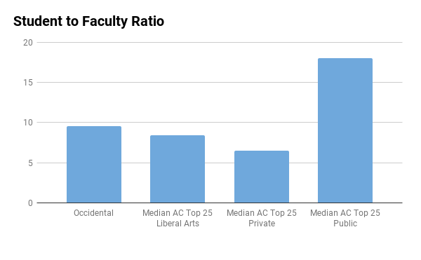 Occidental College student to faculty ratio