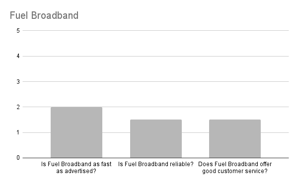 Is Fuel Broadband any good in Edinburgh?
