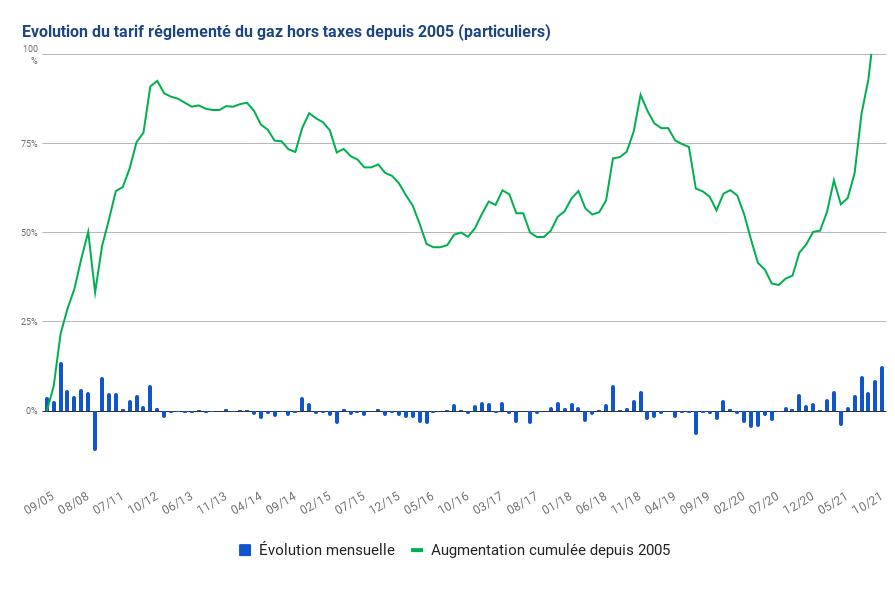 Evolution des tarifs réglementés du gaz depuis 2005