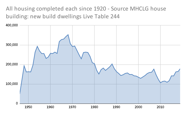 Top 10 reasons why we have a housing crisis. 1) Not enough homes. Graph of all annual housing completions since 1920