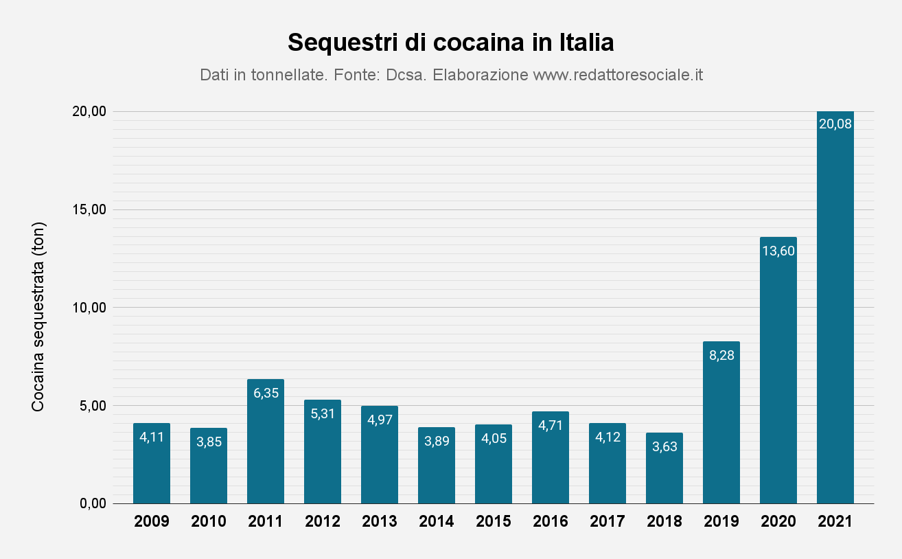Sequestri di cocaina in Italia 2009-2019