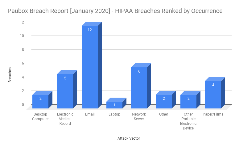 HIPAA Breach Report for January 2020