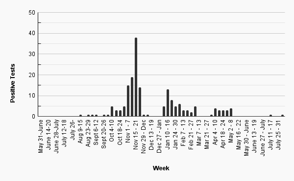 Adams State University weekly covid-19 case count, one case August 9-15, one case August 23-29