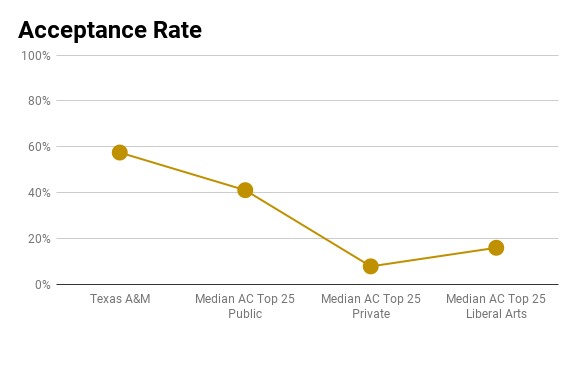 Texas A&M acceptance rate