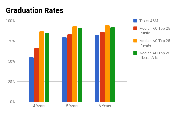 Texas A&M graduation rate