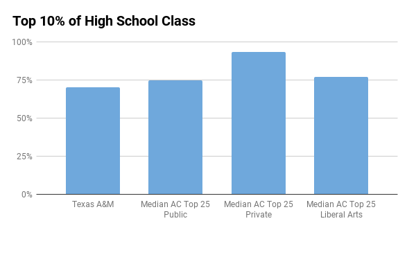 Texas A&M top 10% in high school
