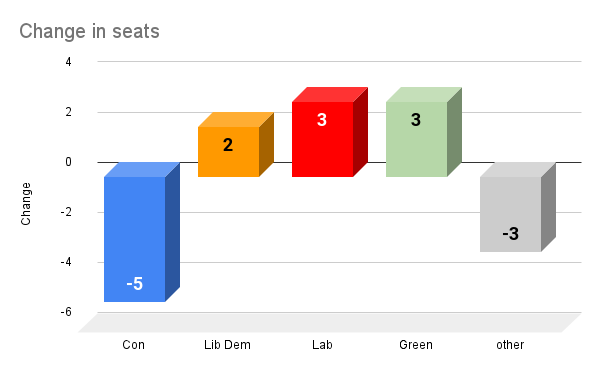 Change in seats Shropshire Council election 2021