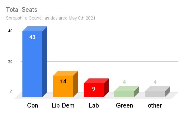 Total seats Shropshire Council election 2021