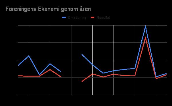 Föreningens Ekonomi åren 2007-2019