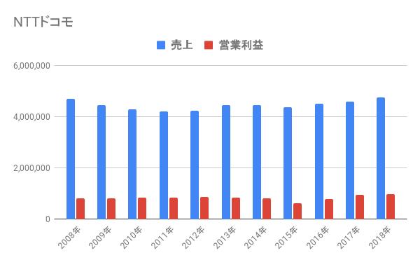NTTドコモ売上推移