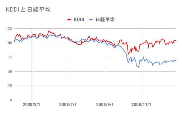 2008年のKDDI株価推移